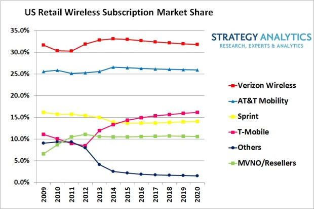 Verizon And At Amp T May Be The Big Two In The U S But