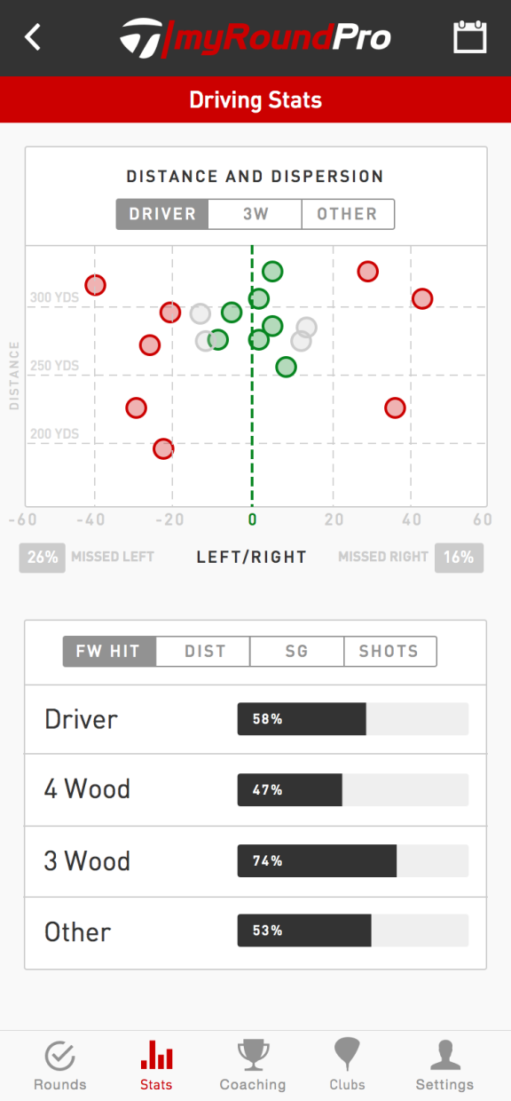 The driving stats screen on the new myPro app