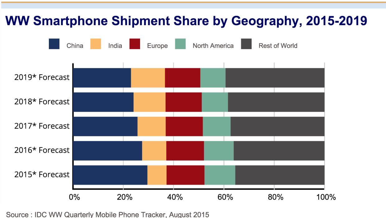 Android Will Dominate Smartphone Market Through At Least