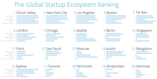 Startup Ecosystem2