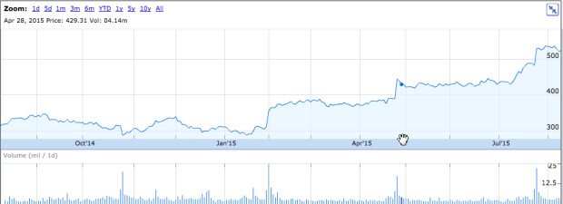 Amazon's stock is up 70 percent in the past 12 months, giving the company a market value of $244 billion