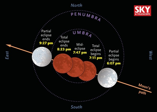 This chart shows the main events for Sunday's total lunar eclipse. Due to the moon's slightly off-center path through Earth's umbra, the southern half of its disk should look slightly brighter during totality than the northern half. (Credit: Sky and Telescope)