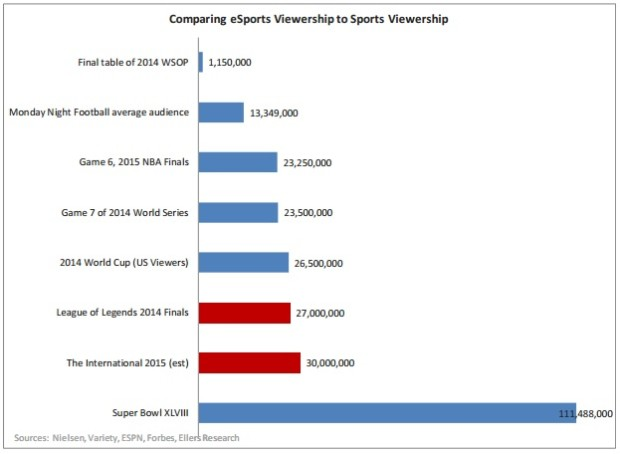 esports audience
