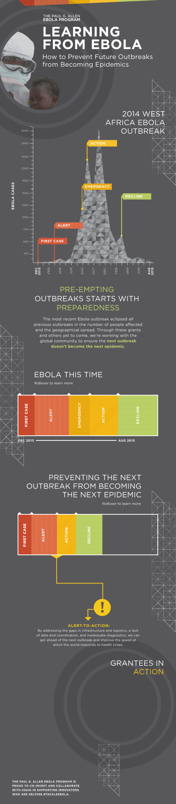 """Image via paulallen.com/""""Learning From Ebola"""" infographic"""