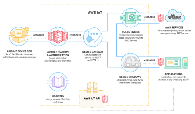 AWS IoT how it works
