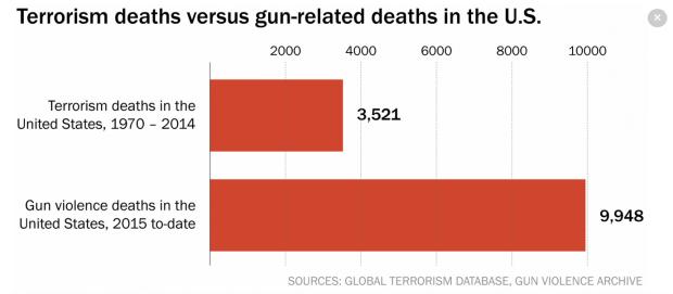 Photo via Washington Post/Gun Violence Archive