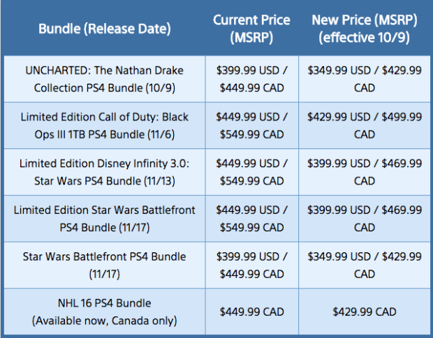 playstation bundles 2015