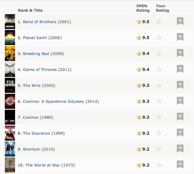 Photo via IMDb.com/Top 250 TV Shows of all time