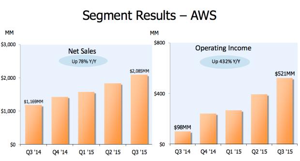 Charts via Amazon.