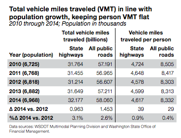 Photo via WSDOT '2015 Corridor Capacity Report'