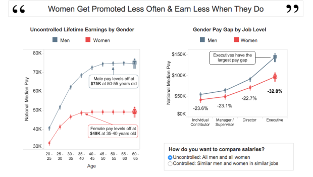 Photo via PayScale /Gender Gap Report