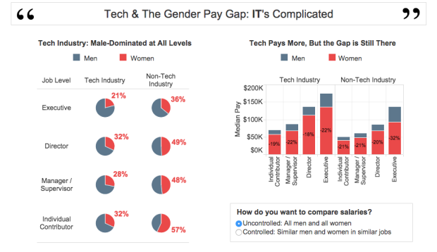 Photo via PayScale/Gender Gap Report