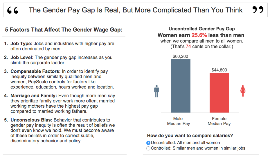 Photo via PayScale/Gender Pay Gap