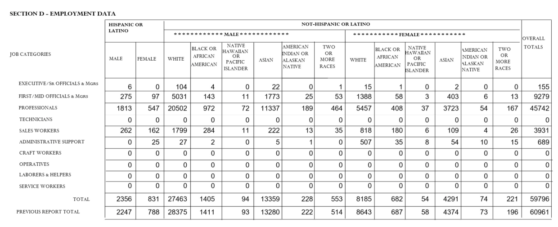 Microsoft's EEO-1 report.