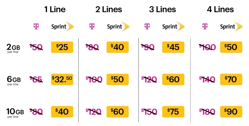 Chart showing Sprint's promotion applied to current T-Mobile customers. (Sprint chart)