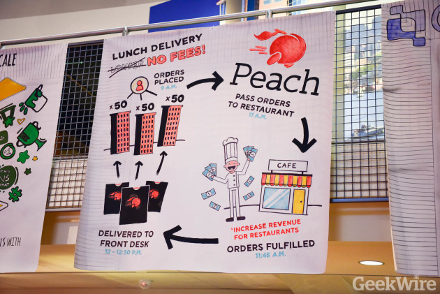 "Peach was one of the ""Seattle 10"" startups for 2015."