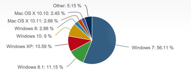 Desktop OS market share via NetMarketShare
