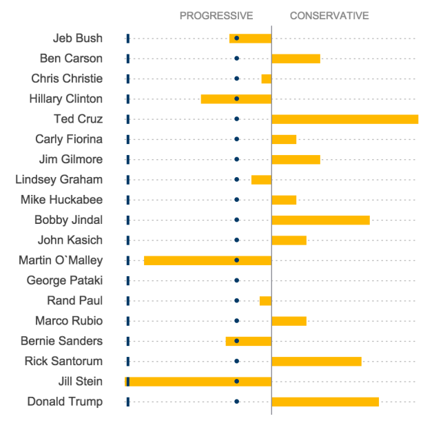Bing's rating for candidates on immigration reform.