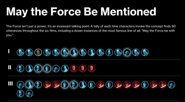 Photo via Bloomberg/Star Wars