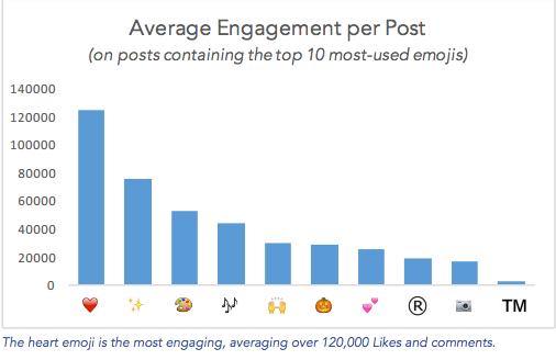 Photo via Simply Measured/Average Engagement