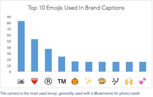 Photo via Simply Measured/Top 10 emojis on Instagram