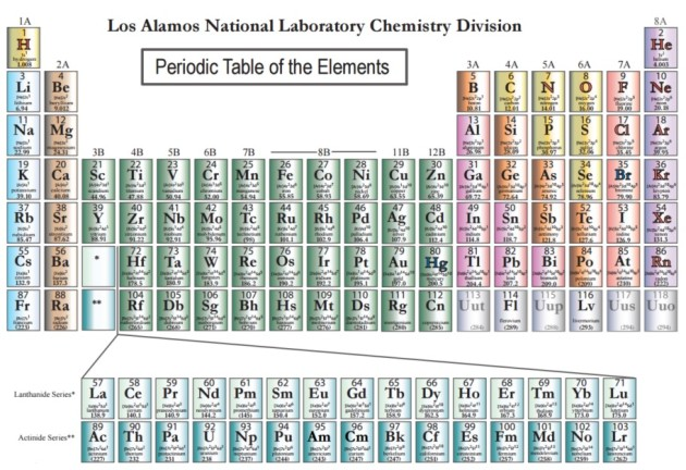 periodic table - Periodic Table Of Elements Years