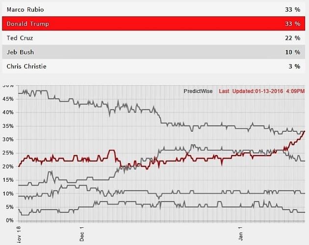 Political prediction market