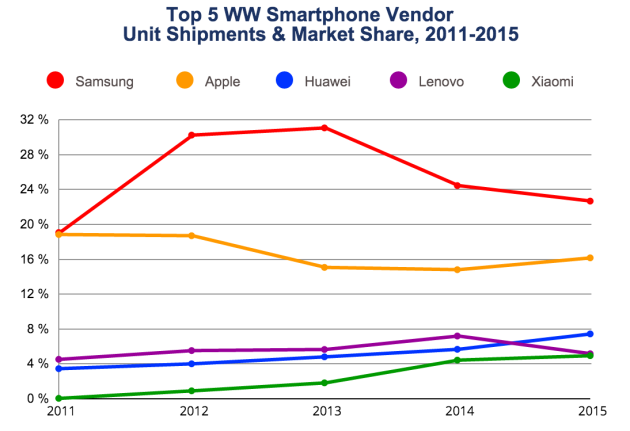 IDC Smartphone shipments 2011 to 2015