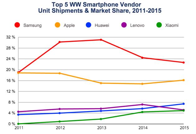 IDC Smartphone shipments 2011 to 2015