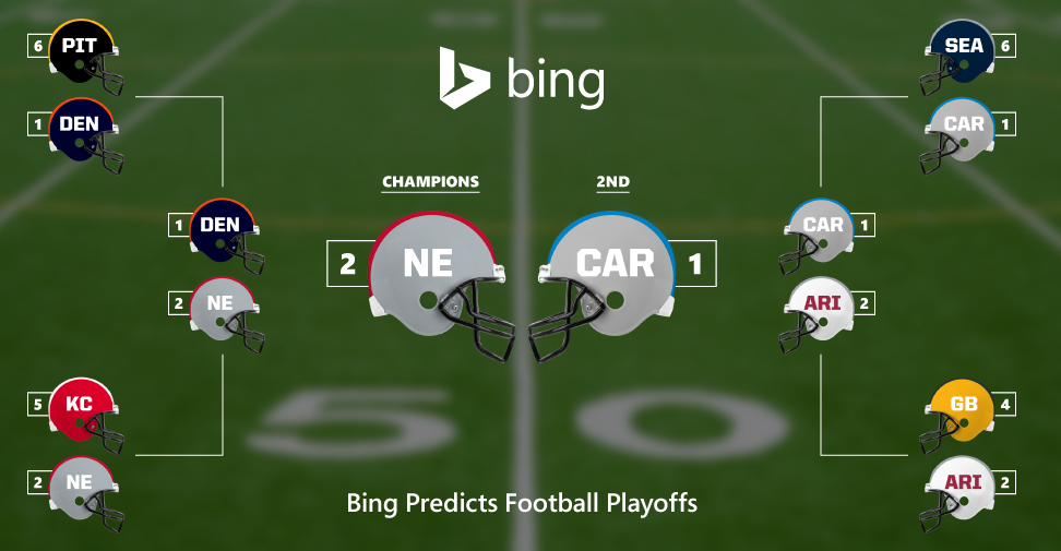 Updated NFL playoff picks: Microsoft Bing predicts Super