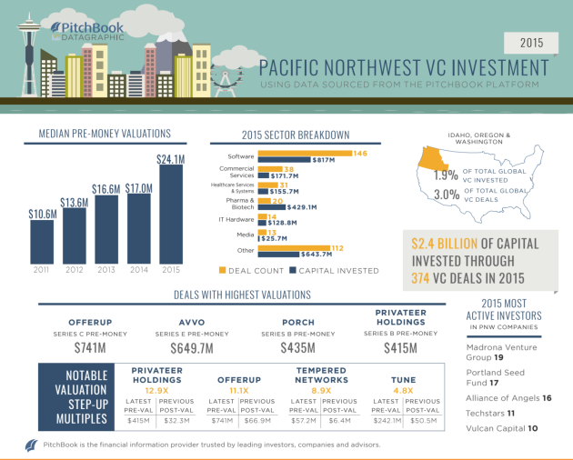 Infographic via Pitchbook.