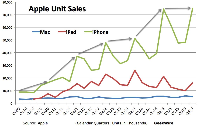 iPhone sales level off, Apple misses revenue estimates ...