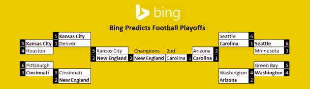 Take a deep breath. It's just a prediction. (Bing Predicts)