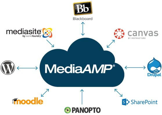 MediaAMP, a new spin-off from the University of Washington, integrates cloud storage with dozens of media sharing platforms. Photo from MediaAMP.