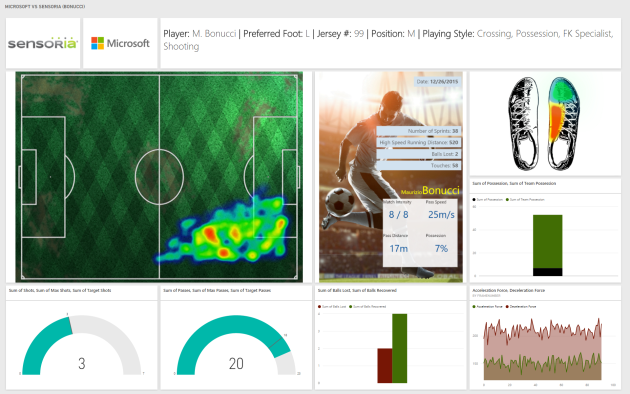 Sensoria's dashboard shows where players spent most of their time during a game, how their shoes were used for shots and passes, and other illuminating data. Image via Sensoria