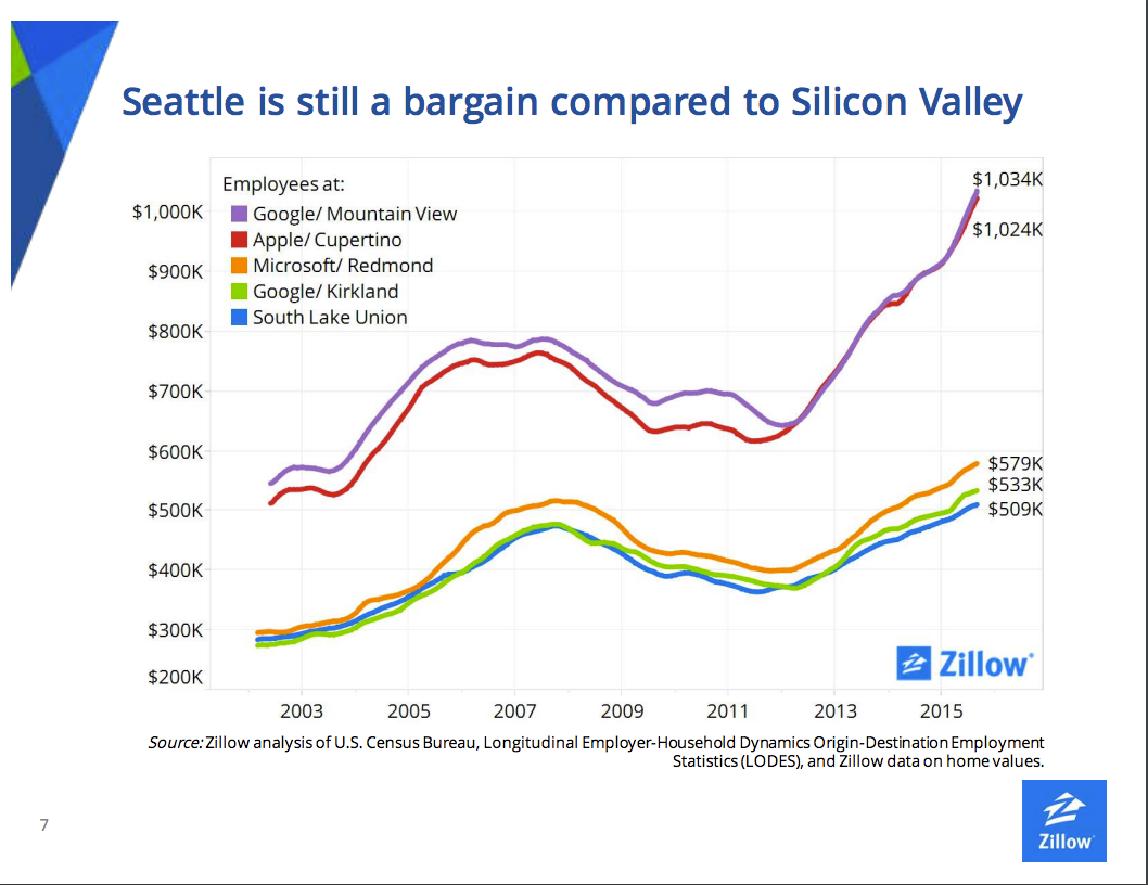 Senior Zillow economist blames rising Seattle home prices on