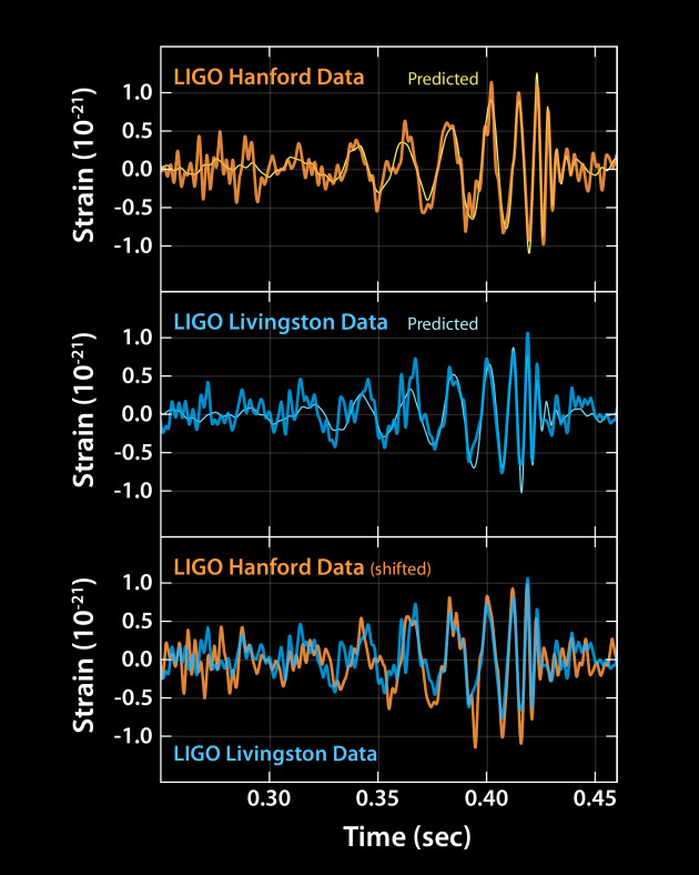 LIGO data