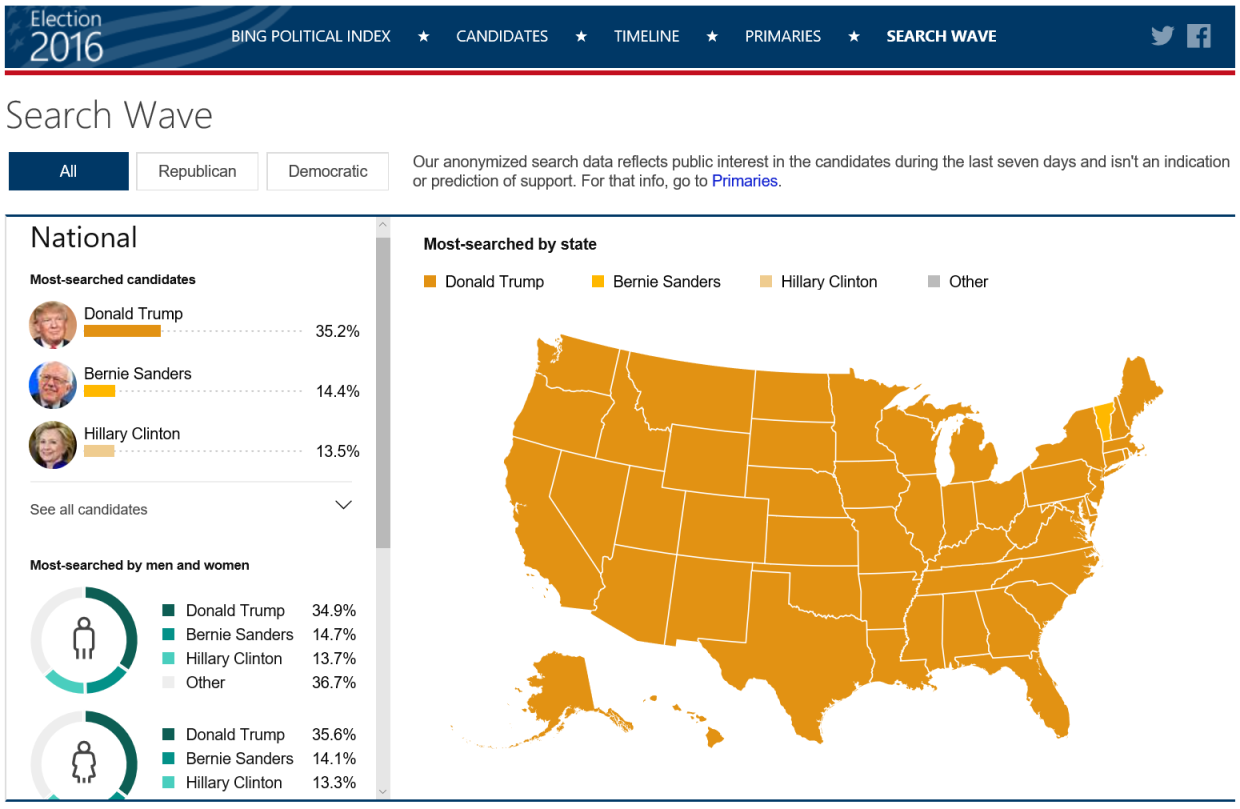 2020 Presidential Election Interactive Map Interactive Maps Being