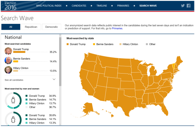 MostSearchedByState bing super tuesday