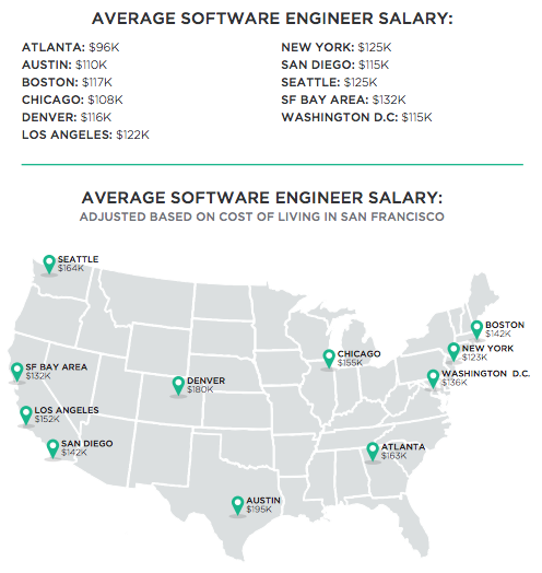 Report on software engineer salaries shows Bay Area pay is