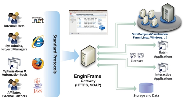 A diagram that illustrates how EngineFrame works (Photo: NICE).