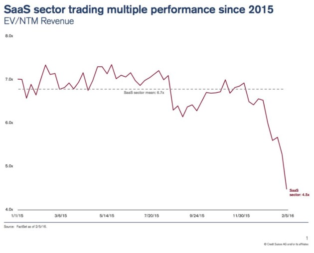 Saas Sector Trading Multiple For 2015. (Credit Suisse/AG.)