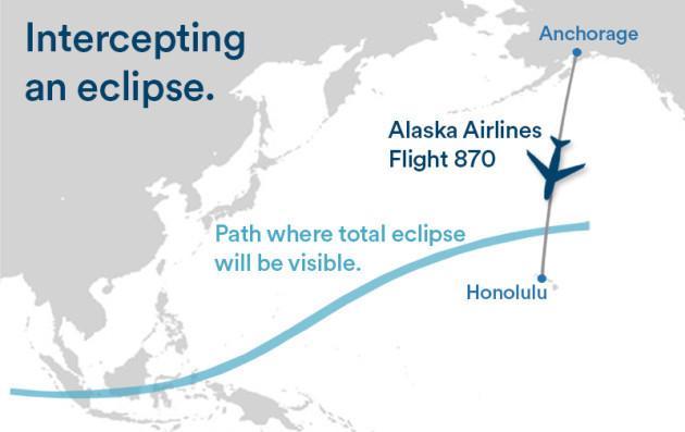 Intercepting an eclipse