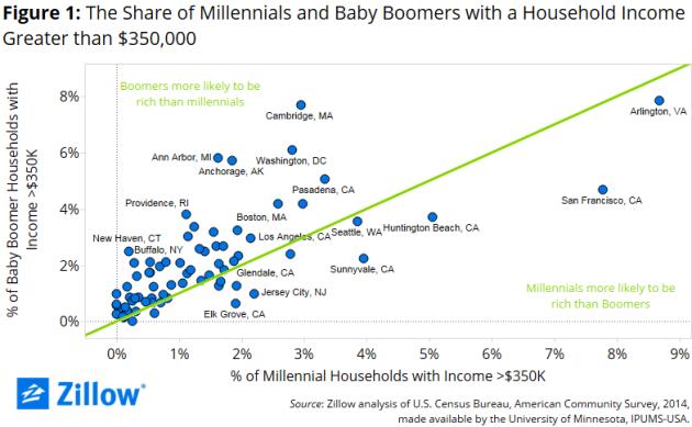 Rich Millennials
