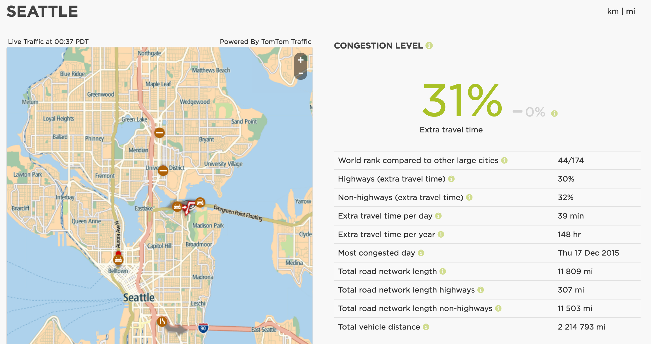 Study: Traffic in Seattle still horrible, ranks 2nd-worst in