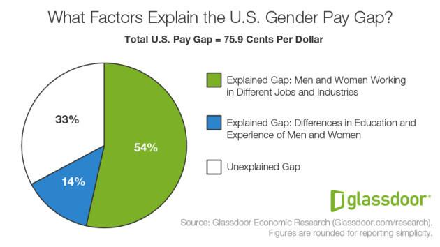 glassdoor gender