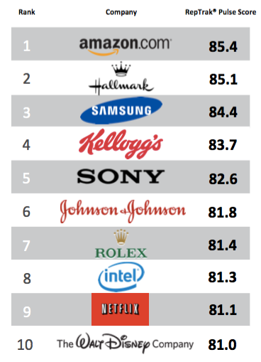 Amazon rated America's most reputable company for third ...