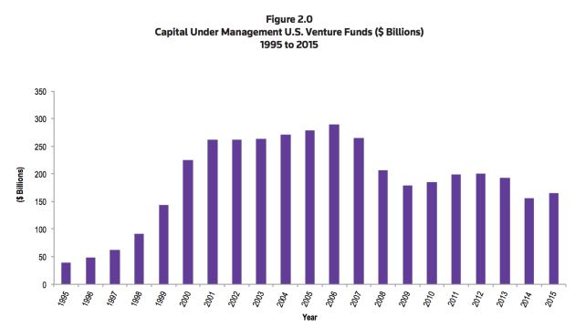 capital-under-management