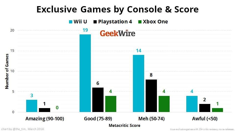 Exclusive Games by Console & Score - Wii U / Playstation 4 / Xbox One