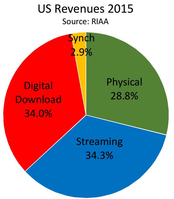riaa music revenue